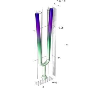 بهینه سازی fork در کامسول