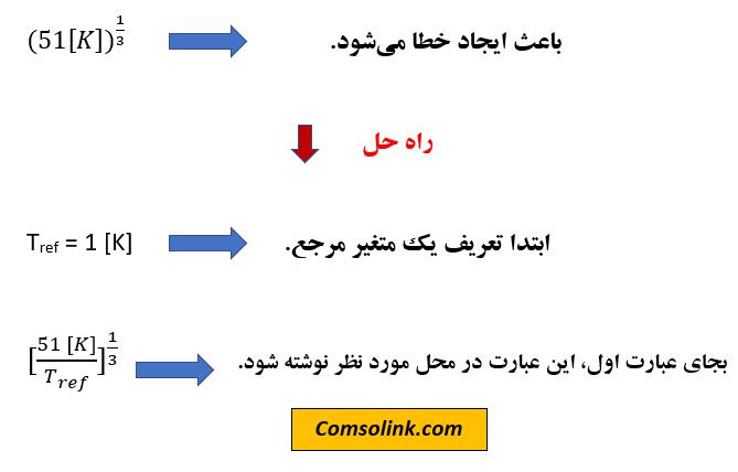 انواع خطاها در نرمافزار کامسول